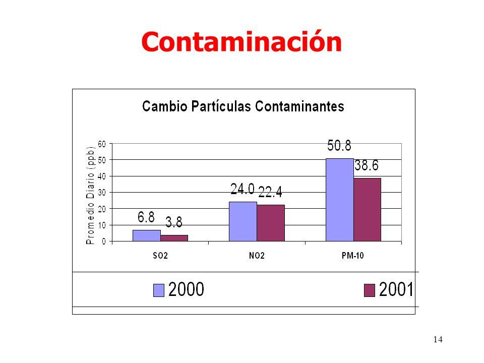 14 Contaminación
