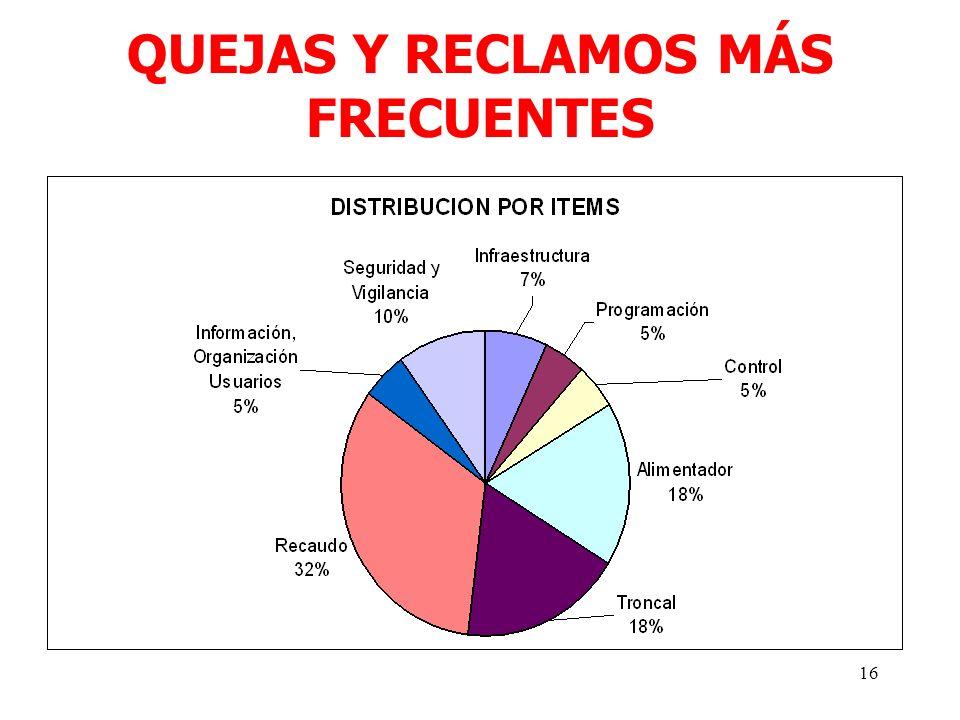 16 QUEJAS Y RECLAMOS MÁS FRECUENTES