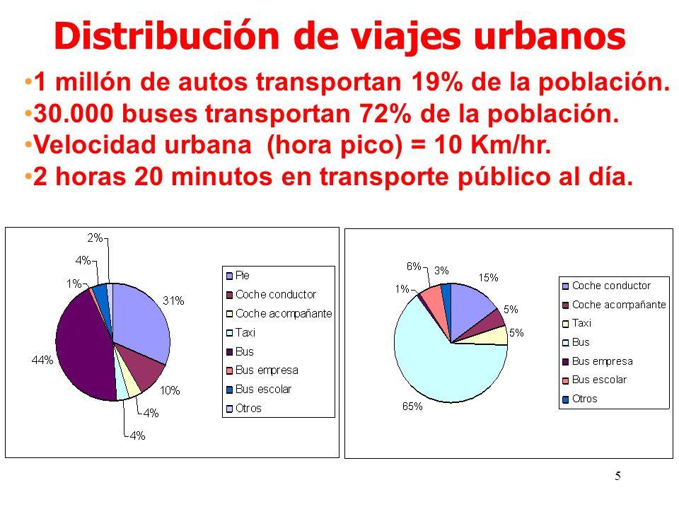 5 1 millón de autos transportan 19% de la población.