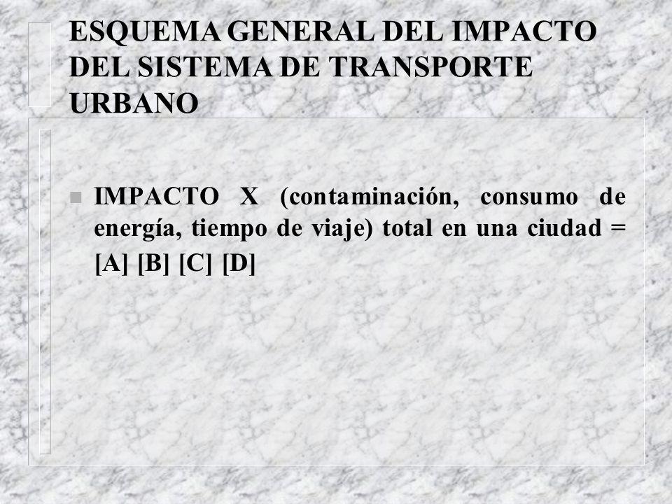 ESQUEMA GENERAL DEL IMPACTO DEL SISTEMA DE TRANSPORTE URBANO n IMPACTO X (contaminación, consumo de energía, tiempo de viaje) total en una ciudad = [A] [B] [C] [D]