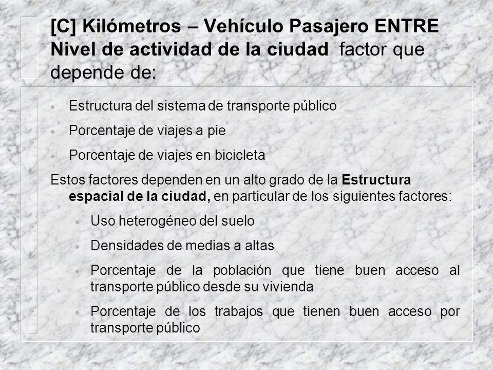 [C] Kilómetros – Vehículo Pasajero ENTRE Nivel de actividad de la ciudad factor que depende de: Estructura del sistema de transporte público Porcentaj