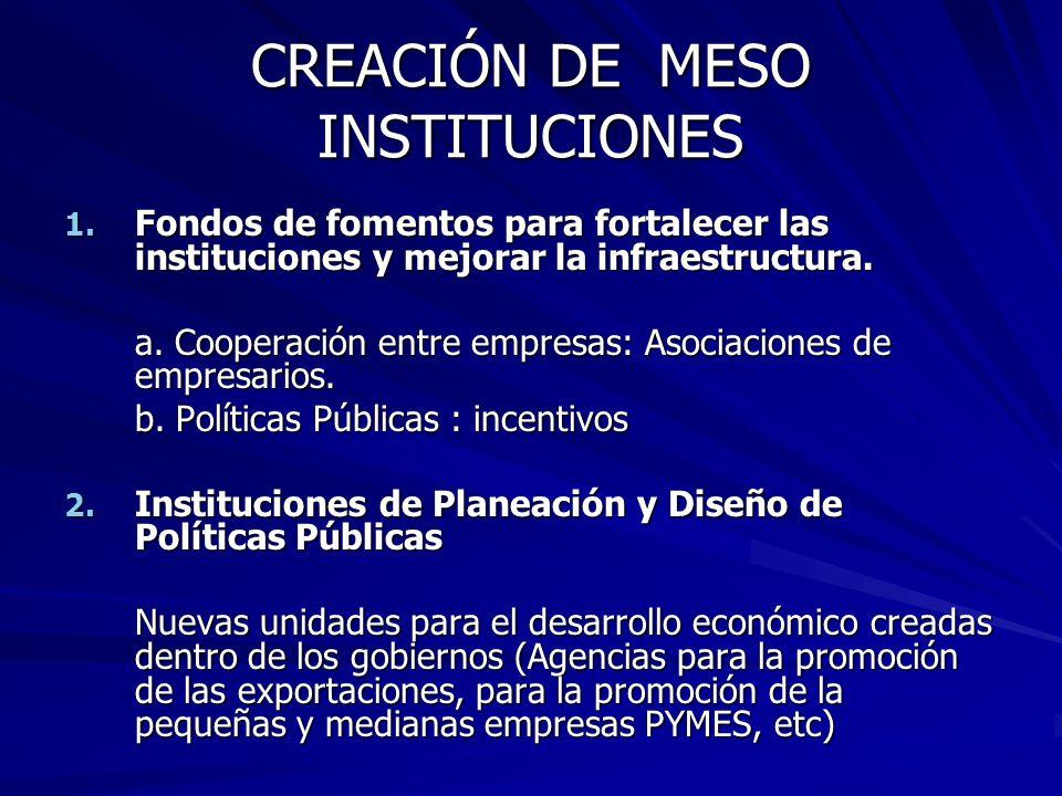 CREACIÓN DE MESO INSTITUCIONES 1. Fondos de fomentos para fortalecer las instituciones y mejorar la infraestructura. a. Cooperación entre empresas: As