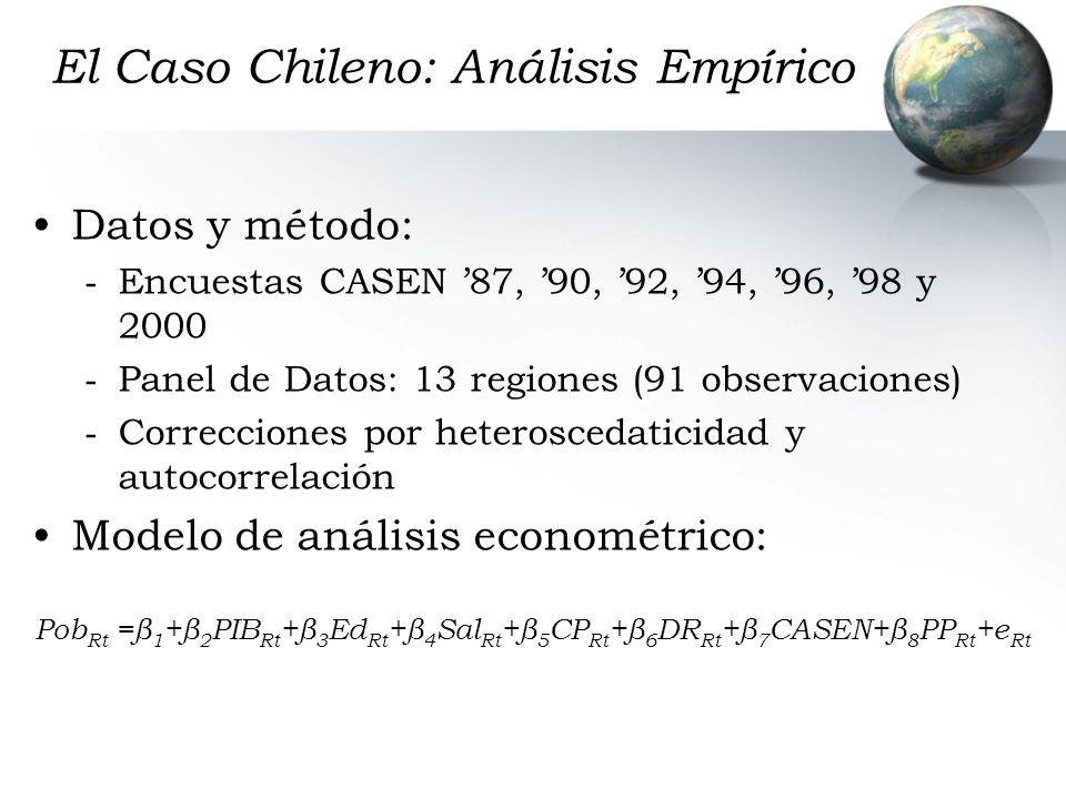 El Caso Chileno: Análisis Empírico Datos y método: - Encuestas CASEN 87, 90, 92, 94, 96, 98 y 2000 - Panel de Datos: 13 regiones (91 observaciones) -