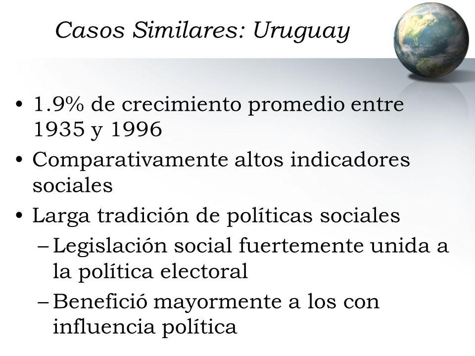 Casos Similares: Uruguay 1.9% de crecimiento promedio entre 1935 y 1996 Comparativamente altos indicadores sociales Larga tradición de políticas socia