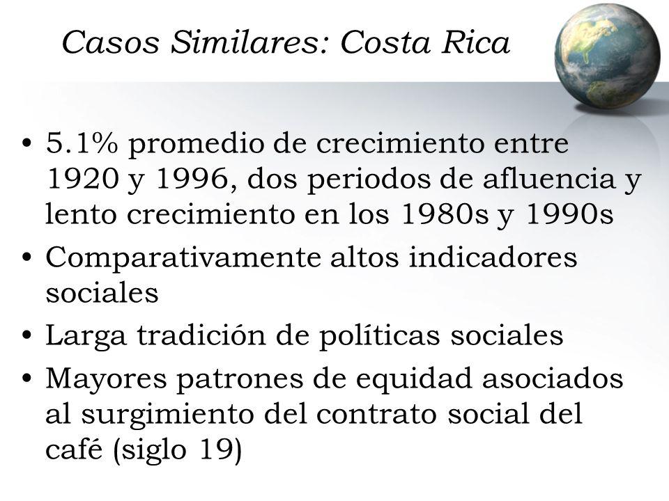 Casos Similares: Costa Rica 5.1% promedio de crecimiento entre 1920 y 1996, dos periodos de afluencia y lento crecimiento en los 1980s y 1990s Compara