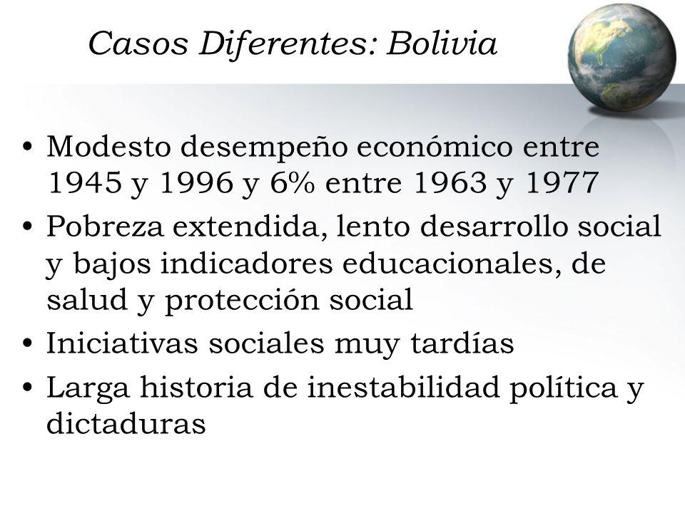Casos Diferentes: Bolivia Modesto desempeño económico entre 1945 y 1996 y 6% entre 1963 y 1977 Pobreza extendida, lento desarrollo social y bajos indi