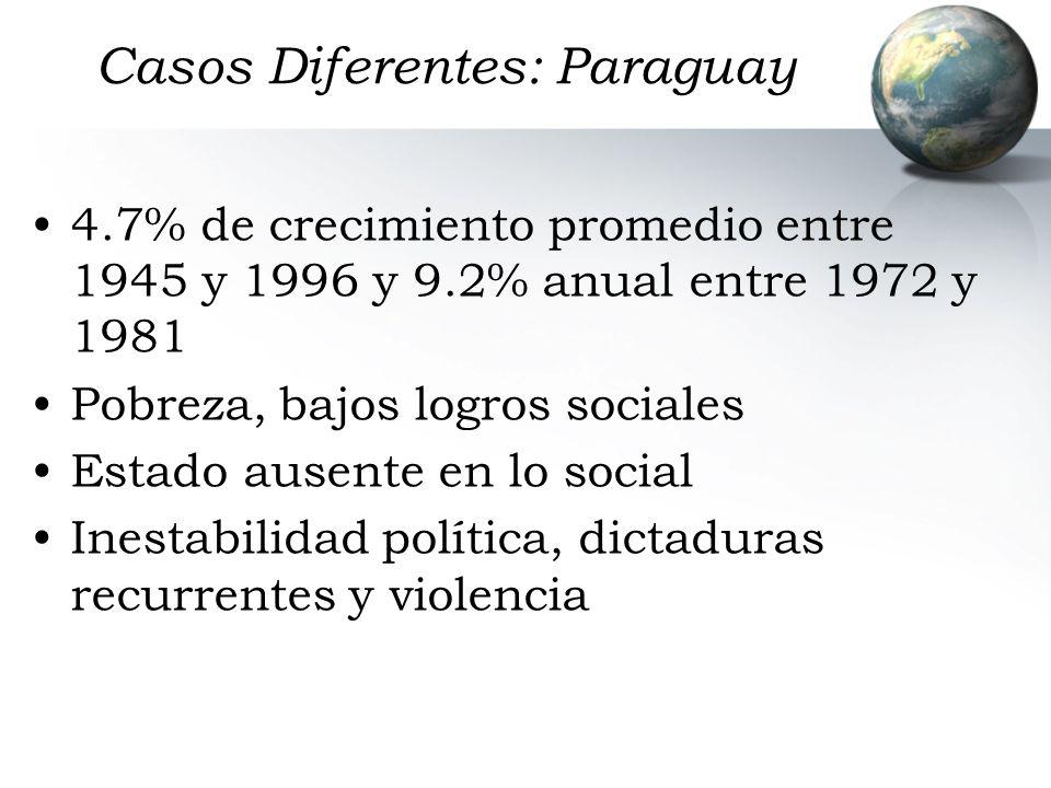 Casos Diferentes: Paraguay 4.7% de crecimiento promedio entre 1945 y 1996 y 9.2% anual entre 1972 y 1981 Pobreza, bajos logros sociales Estado ausente