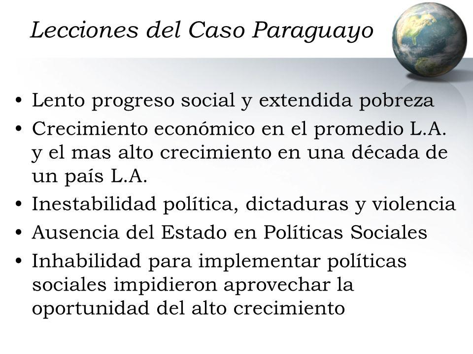 Lecciones del Caso Paraguayo Lento progreso social y extendida pobreza Crecimiento económico en el promedio L.A. y el mas alto crecimiento en una déca