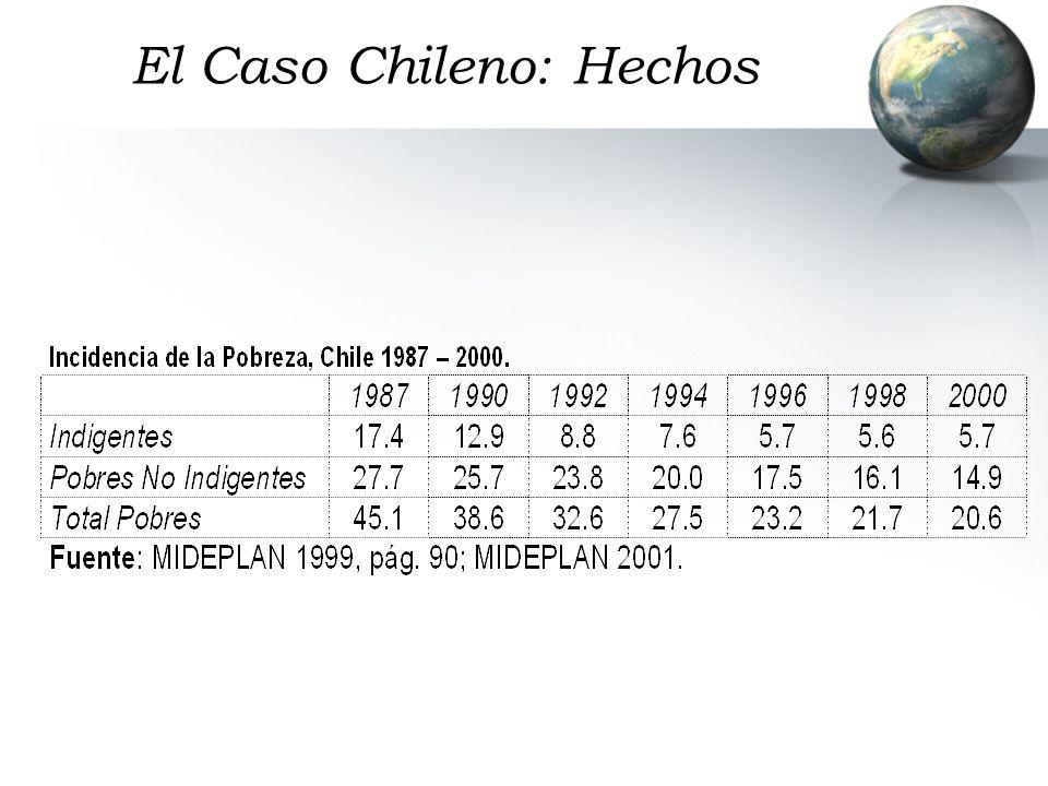 Casos Similares: Costa Rica 5.1% promedio de crecimiento entre 1920 y 1996, dos periodos de afluencia y lento crecimiento en los 1980s y 1990s Comparativamente altos indicadores sociales Larga tradición de políticas sociales Mayores patrones de equidad asociados al surgimiento del contrato social del café (siglo 19)
