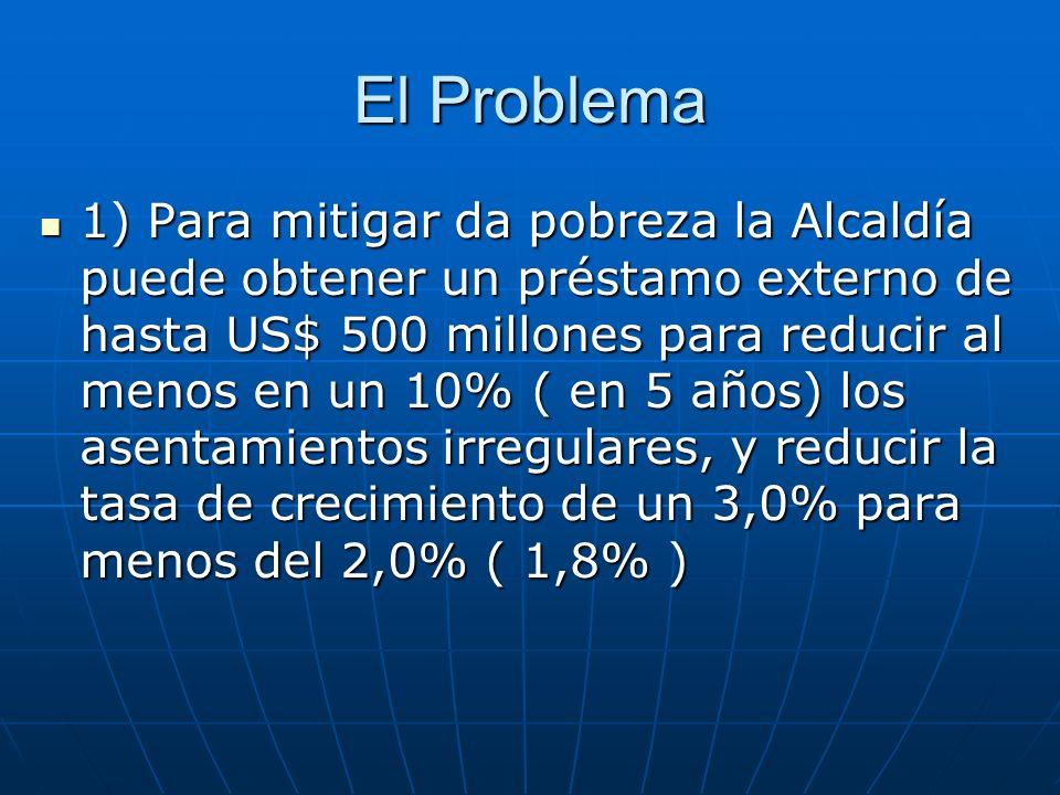 El Problema 1) Para mitigar da pobreza la Alcaldía puede obtener un préstamo externo de hasta US$ 500 millones para reducir al menos en un 10% ( en 5 años) los asentamientos irregulares, y reducir la tasa de crecimiento de un 3,0% para menos del 2,0% ( 1,8% ) 1) Para mitigar da pobreza la Alcaldía puede obtener un préstamo externo de hasta US$ 500 millones para reducir al menos en un 10% ( en 5 años) los asentamientos irregulares, y reducir la tasa de crecimiento de un 3,0% para menos del 2,0% ( 1,8% )