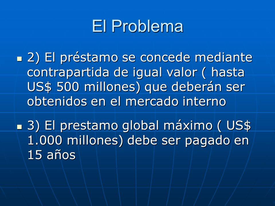 El Problema 2) El préstamo se concede mediante contrapartida de igual valor ( hasta US$ 500 millones) que deberán ser obtenidos en el mercado interno 2) El préstamo se concede mediante contrapartida de igual valor ( hasta US$ 500 millones) que deberán ser obtenidos en el mercado interno 3) El prestamo global máximo ( US$ 1.000 millones) debe ser pagado en 15 años 3) El prestamo global máximo ( US$ 1.000 millones) debe ser pagado en 15 años