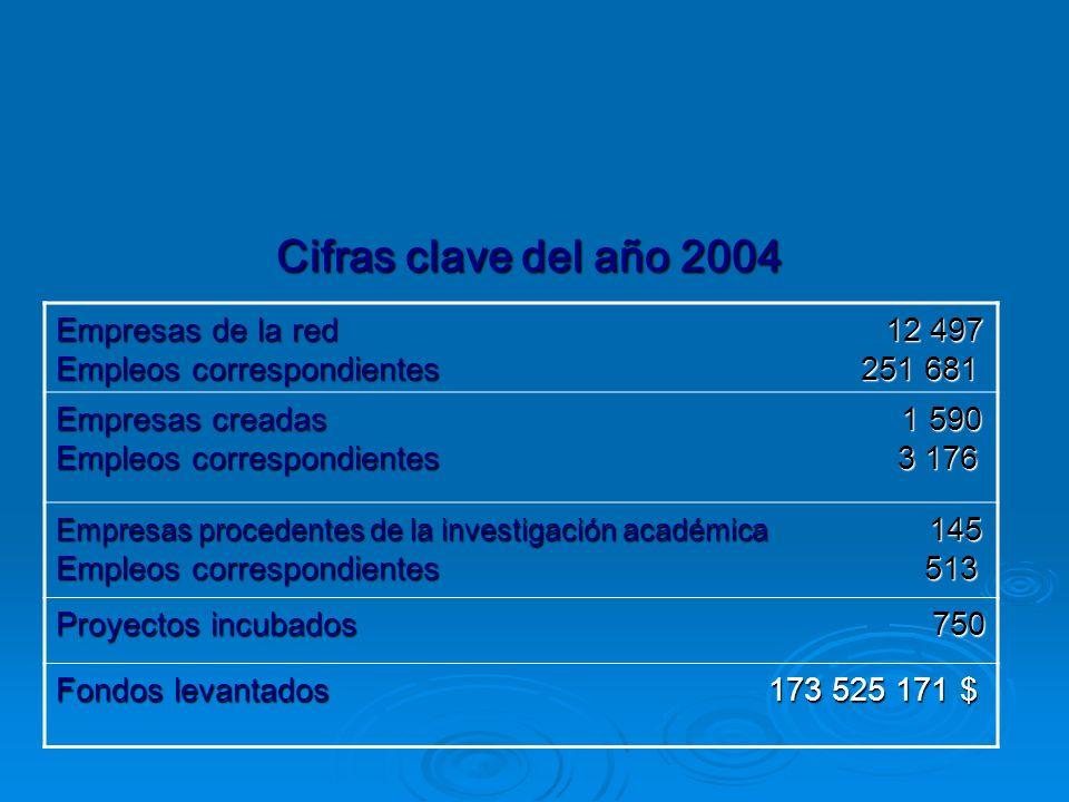 Cifras clave del año 2004 Empresas de la red 12 497 Empleos correspondientes 251 681 Empresas creadas 1 590 Empleos correspondientes 3 176 Empresas procedentes de la investigación académica 145 Empleos correspondientes 513 Proyectos incubados 750 Fondos levantados 173 525 171 $
