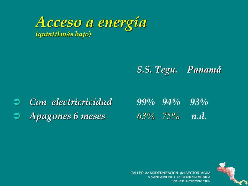 17 TALLER de MODERNIZACIÓN del SECTOR AGUA y SANEAMIENTO en CENTROAMÉRICA San José, Noviembre 2002 Acceso a energía (quintil más bajo) S.S.