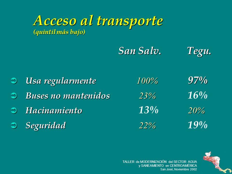 18 TALLER de MODERNIZACIÓN del SECTOR AGUA y SANEAMIENTO en CENTROAMÉRICA San José, Noviembre 2002 Acceso al transporte (quintil más bajo) San Salv.