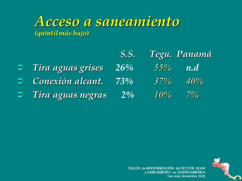 20 TALLER de MODERNIZACIÓN del SECTOR AGUA y SANEAMIENTO en CENTROAMÉRICA San José, Noviembre 2002 Acceso a saneamiento (quintil más bajo) S.S.