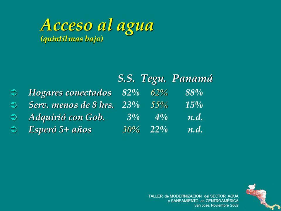 21 TALLER de MODERNIZACIÓN del SECTOR AGUA y SANEAMIENTO en CENTROAMÉRICA San José, Noviembre 2002 Acceso al agua (quintil mas bajo) Hogares conectados 62% Hogares conectados 82% 62% 88% Serv.