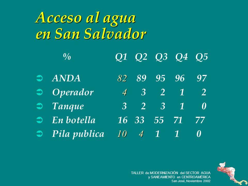 23 TALLER de MODERNIZACIÓN del SECTOR AGUA y SANEAMIENTO en CENTROAMÉRICA San José, Noviembre 2002 Acceso al agua en San Salvador 82 ANDA 82 89 95 96 97 4 Operador 4 3 2 1 2 Tanque 3 2 3 1 0 En botella 16 33 55 71 77 10 4 Pila publica 10 4 1 1 0 % Q1 Q2 Q3 Q4 Q5