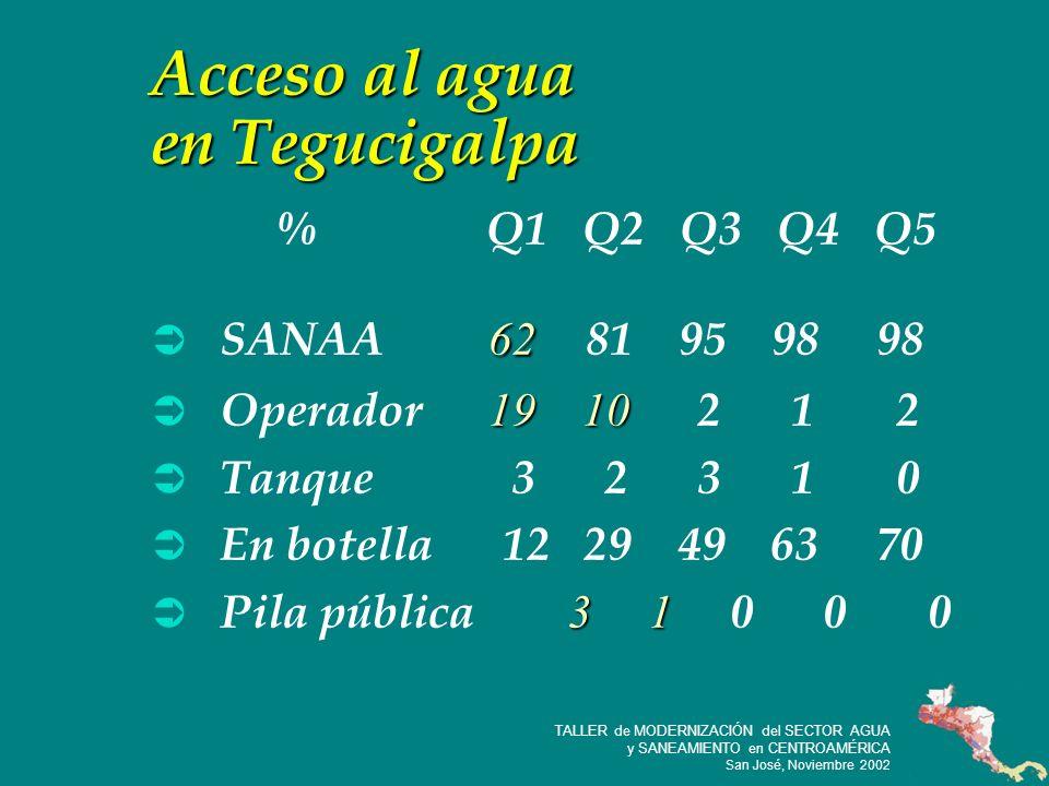 24 TALLER de MODERNIZACIÓN del SECTOR AGUA y SANEAMIENTO en CENTROAMÉRICA San José, Noviembre 2002 Acceso al agua en Tegucigalpa 62 SANAA 62 81 95 98 98 19 10 Operador 19 10 2 1 2 Tanque 3 2 3 1 0 En botella 12 29 49 63 70 3 1 Pila pública 3 1 0 0 0 % Q1 Q2 Q3 Q4 Q5