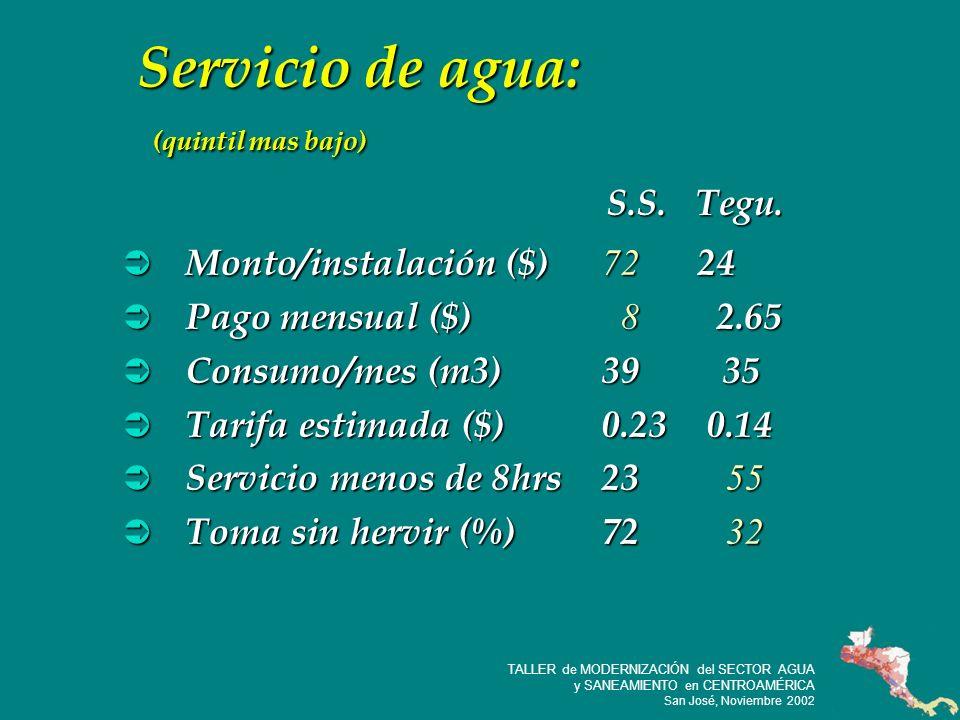 25 TALLER de MODERNIZACIÓN del SECTOR AGUA y SANEAMIENTO en CENTROAMÉRICA San José, Noviembre 2002 Servicio de agua: (quintil mas bajo) Monto/instalación($) 72 24 Monto/instalación($) 72 24 Pago mensual ($) 8 2.65 Pago mensual ($) 8 2.65 Consumo/mes (m3)39 35 Consumo/mes (m3)39 35 Tarifa estimada ($)0.23 0.14 Tarifa estimada ($)0.23 0.14 Servicio menos de 8hrs23 55 Servicio menos de 8hrs23 55 Toma sin hervir (%)72 32 Toma sin hervir (%)72 32 S.S.