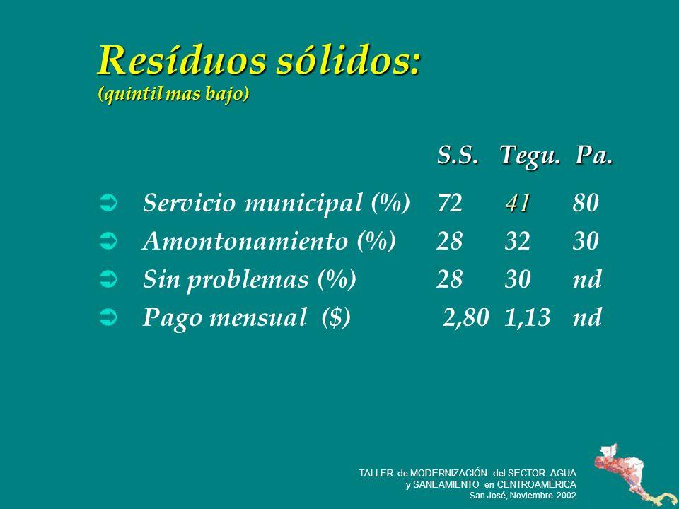 27 TALLER de MODERNIZACIÓN del SECTOR AGUA y SANEAMIENTO en CENTROAMÉRICA San José, Noviembre 2002 Resíduos sólidos: (quintil mas bajo) 41 Servicio municipal (%)72 41 80 Amontonamiento (%)283230 Sin problemas (%)2830nd Pago mensual ($) 2,801,13nd S.S.