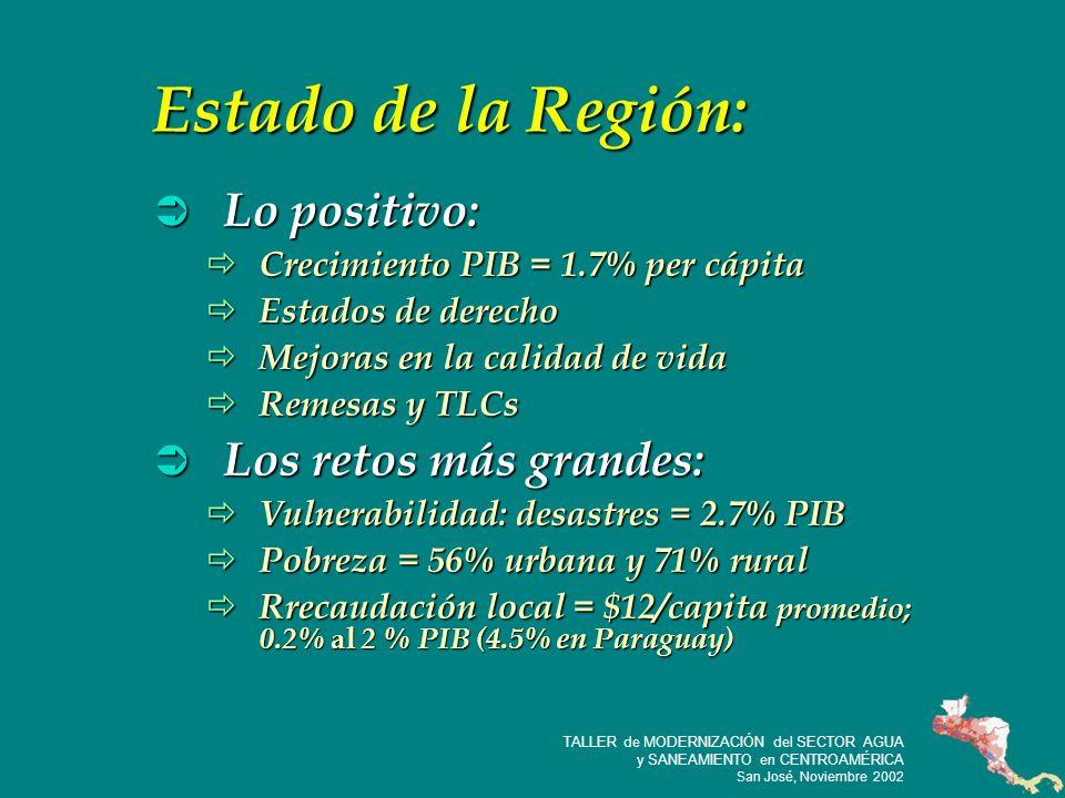4 TALLER de MODERNIZACIÓN del SECTOR AGUA y SANEAMIENTO en CENTROAMÉRICA San José, Noviembre 2002 Estado de la Región: Lo positivo: Lo positivo: Crecimiento PIB = 1.7% per cápita Crecimiento PIB = 1.7% per cápita Estados de derecho Estados de derecho Mejoras en la calidad de vida Mejoras en la calidad de vida Remesas y TLCs Remesas y TLCs Los retos más grandes: Los retos más grandes: Vulnerabilidad: desastres = 2.7% PIB Vulnerabilidad: desastres = 2.7% PIB Pobreza = 56% urbana y 71% rural Pobreza = 56% urbana y 71% rural Rrecaudación local = $12/capita promedio; 0.2% al 2 % PIB (4.5% en Paraguay) Rrecaudación local = $12/capita promedio; 0.2% al 2 % PIB (4.5% en Paraguay)
