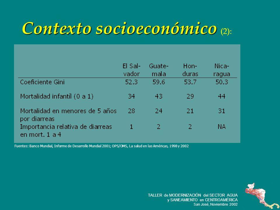 9 TALLER de MODERNIZACIÓN del SECTOR AGUA y SANEAMIENTO en CENTROAMÉRICA San José, Noviembre 2002 Crecimiento poblacional: San Salvador: 5%/año (15% de los pobres del país) Tegu: 12%/año (9% de los pobres del país) Panamá 2%/año
