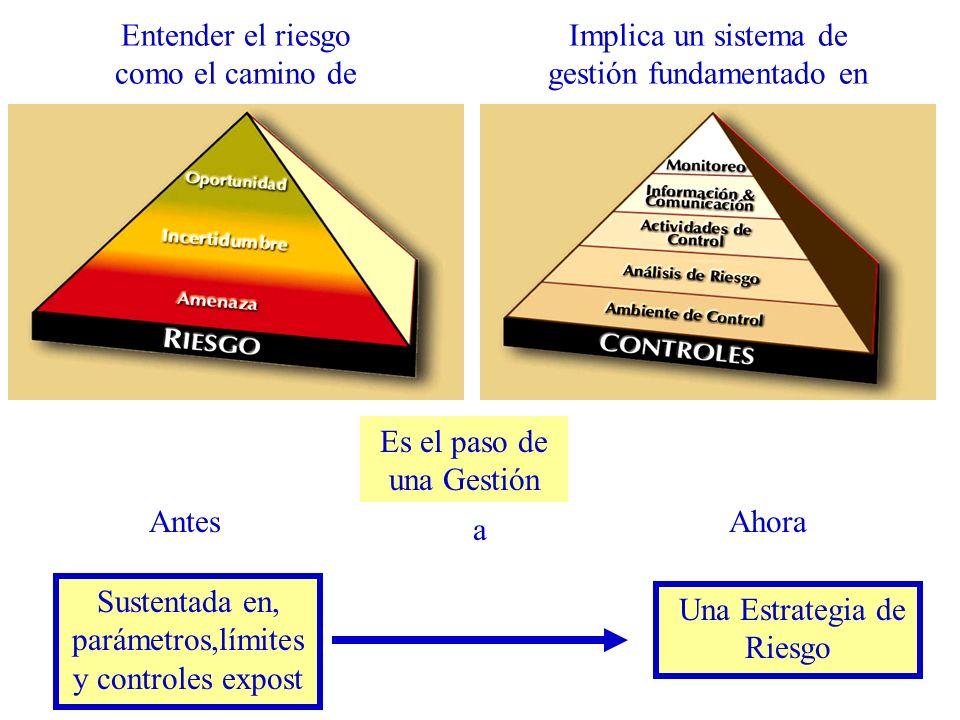 Entender el riesgo como el camino de Implica un sistema de gestión fundamentado en Es el paso de una Gestión Sustentada en, parámetros,límites y controles expost Una Estrategia de Riesgo a AntesAhora