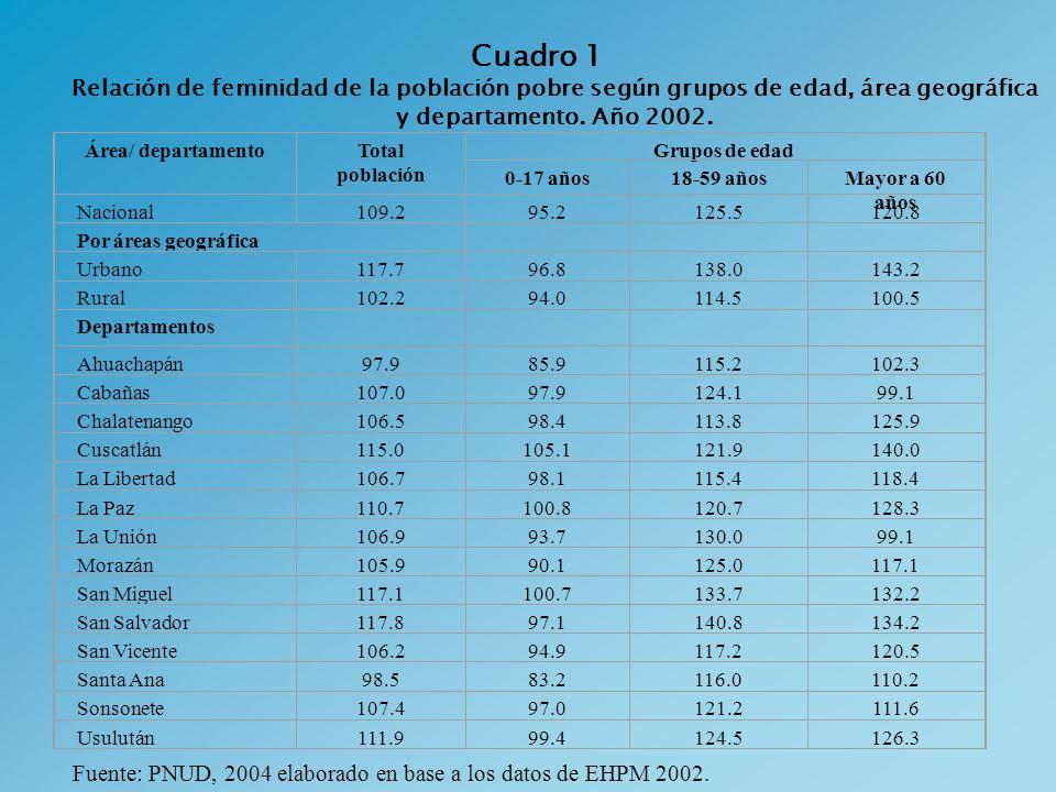 Cuadro 1 Relación de feminidad de la población pobre según grupos de edad, área geográfica y departamento. Año 2002. Área/ departamentoTotal población