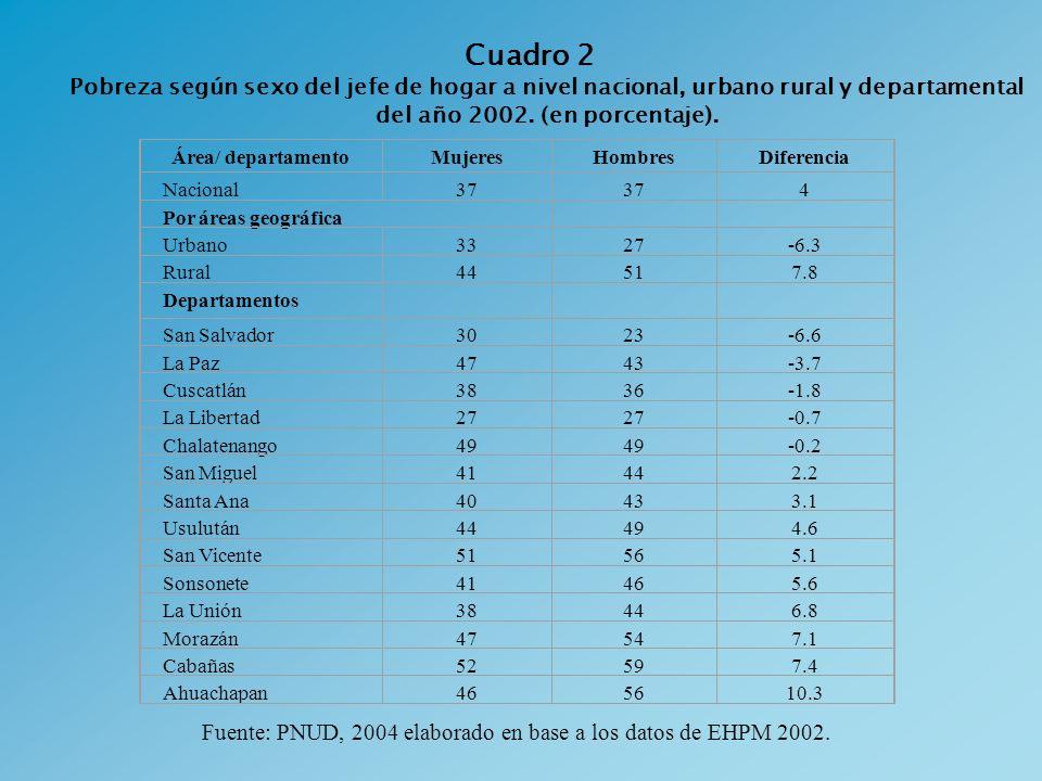 Cuadro 2 Pobreza según sexo del jefe de hogar a nivel nacional, urbano rural y departamental del año 2002. (en porcentaje). Fuente: PNUD, 2004 elabora