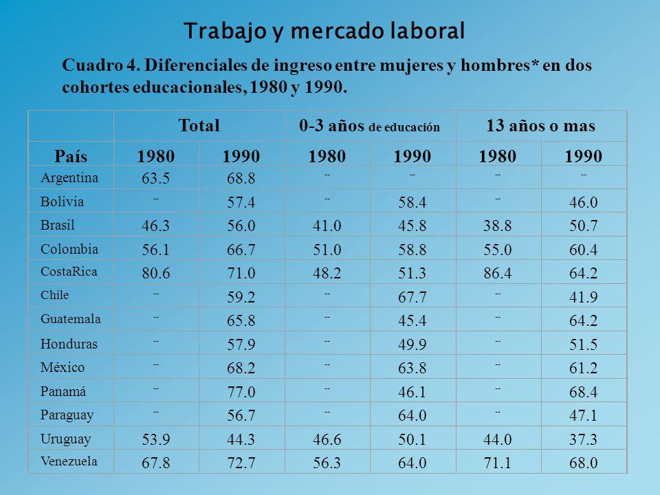 Trabajo y mercado laboral Total0-3 años de educación 13 años o mas País198019901980199019801990 Argentina 63.568.8 -- Bolivia -- 57.4 -- 58.4 -- 46.0