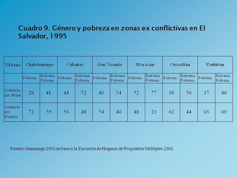 Cuadro 9. Género y pobreza en zonas ex conflictivas en El Salvador, 1995 Fuente: Gammage 2002 en base a la Encuesta de Hogares de Propósitos Múltiples