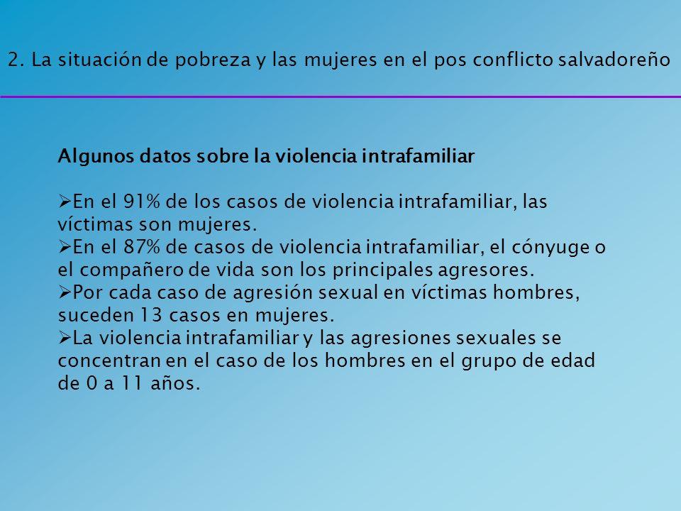 Algunos datos sobre la violencia intrafamiliar En el 91% de los casos de violencia intrafamiliar, las víctimas son mujeres. En el 87% de casos de viol