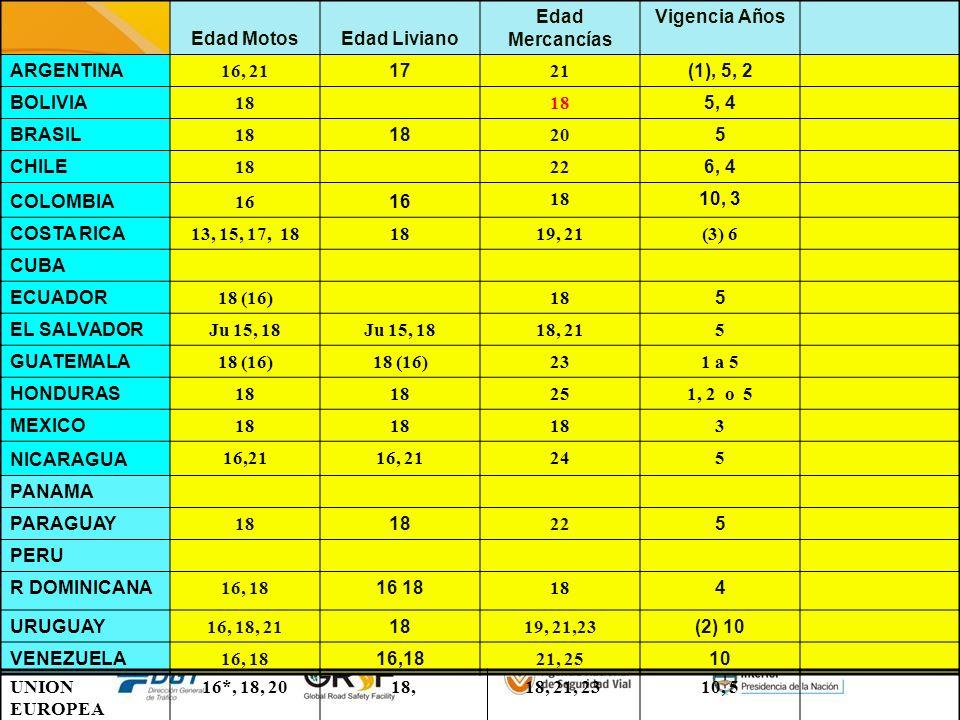 Edad MotosEdad Liviano Edad Mercancías Vigencia Años ARGENTINA 16, 21 17 21 (1), 5, 2 BOLIVIA 18 5, 4 BRASIL 18 20 5 CHILE 18 22 6, 4 COLOMBIA 16 18 1
