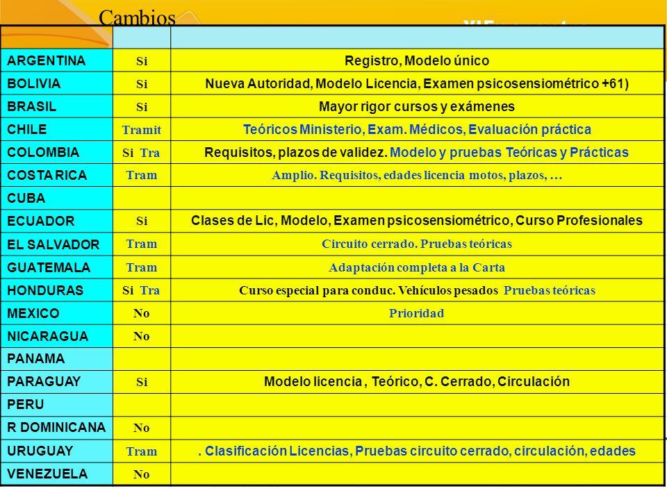 ARGENTINA Si Registro, Modelo único BOLIVIA Si Nueva Autoridad, Modelo Licencia, Examen psicosensiométrico +61) BRASIL Si Mayor rigor cursos y exámene