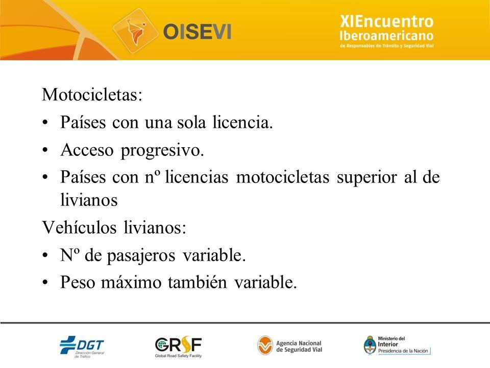 Motocicletas: Países con una sola licencia. Acceso progresivo. Países con nº licencias motocicletas superior al de livianos Vehículos livianos: Nº de