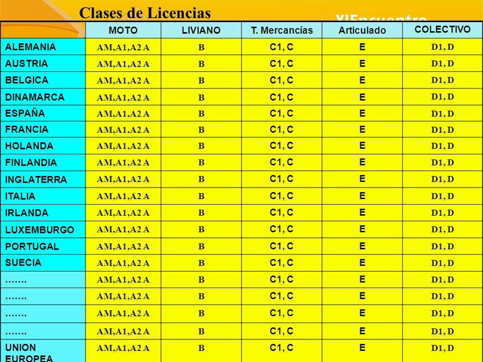 Edad MotosEdad Liviano Edad Mercancías Vigencia Años ARGENTINA 16, 21 17 21 (1), 5, 2 BOLIVIA 18 5, 4 BRASIL 18 20 5 CHILE 18 22 6, 4 COLOMBIA 16 18 10, 3 COSTA RICA 13, 15, 17, 181819, 21(3) 6 CUBA ECUADOR 18 (16)18 5 EL SALVADOR Ju 15, 18 18, 215 GUATEMALA 18 (16) 231 a 5 HONDURAS 18 251, 2 o 5 MEXICO 18 3 NICARAGUA 16,21 245 PANAMA PARAGUAY 18 22 5 PERU R DOMINICANA 16, 18 16 18 18 4 URUGUAY 16, 18, 21 18 19, 21,23 (2) 10 VENEZUELA 16, 18 21, 25 10 UNION EUROPEA 16*, 18, 2018,18, 21, 2310, 5