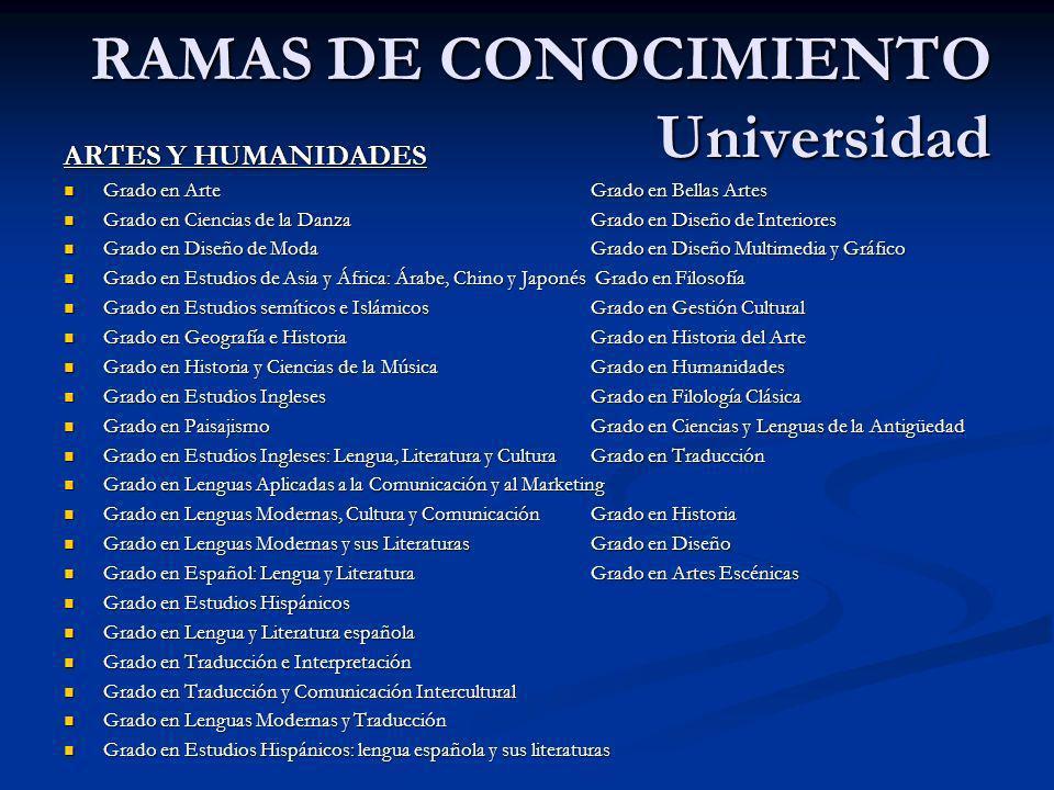 RAMAS DE CONOCIMIENTO Universidad ARTES Y HUMANIDADES Grado en ArteGrado en Bellas Artes Grado en ArteGrado en Bellas Artes Grado en Ciencias de la Da