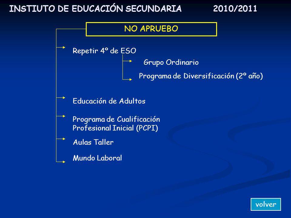 INSTIUTO DE EDUCACIÓN SECUNDARIA 2010/2011 NO APRUEBO Repetir 4º de ESO Grupo Ordinario Programa de Diversificación (2º año) Educación de Adultos Prog