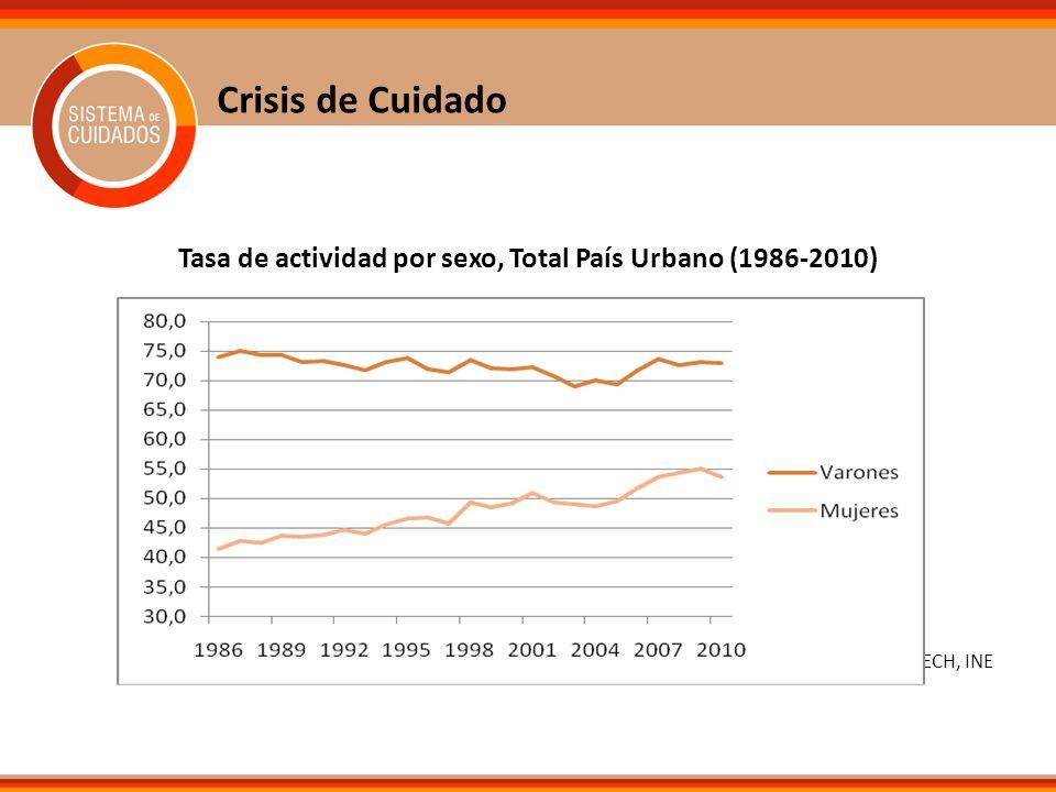 Crisis de Cuidado Tasa de actividad por sexo, Total País Urbano (1986-2010) Fuente: ECH, INE