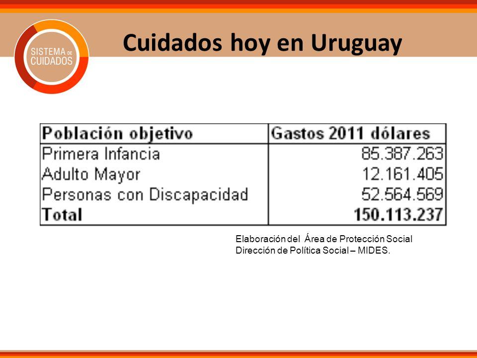 Cuidados hoy en Uruguay Elaboración del Área de Protección Social Dirección de Política Social – MIDES.
