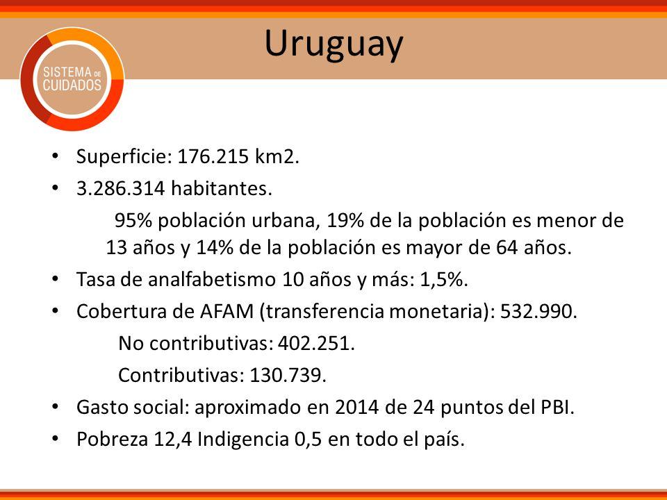 Uruguay Superficie: 176.215 km2. 3.286.314 habitantes. 95% población urbana, 19% de la población es menor de 13 años y 14% de la población es mayor de