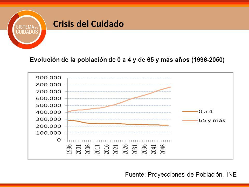 Crisis del Cuidado Evolución de la población de 0 a 4 y de 65 y más años (1996-2050) Fuente: Proyecciones de Población, INE