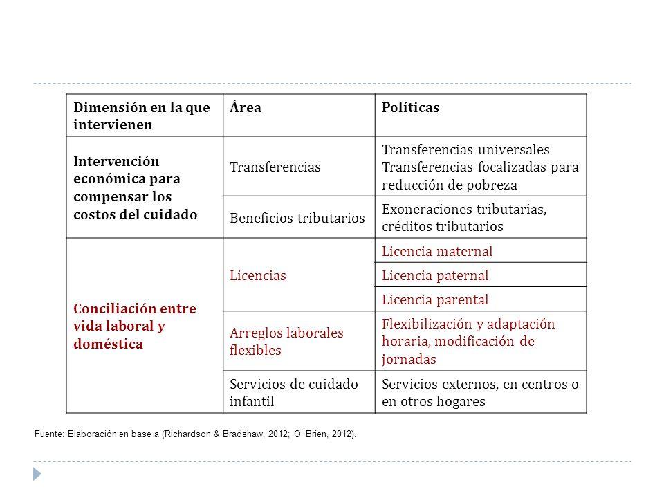 Dimensión en la que intervienen ÁreaPolíticas Intervención económica para compensar los costos del cuidado Transferencias Transferencias universales T