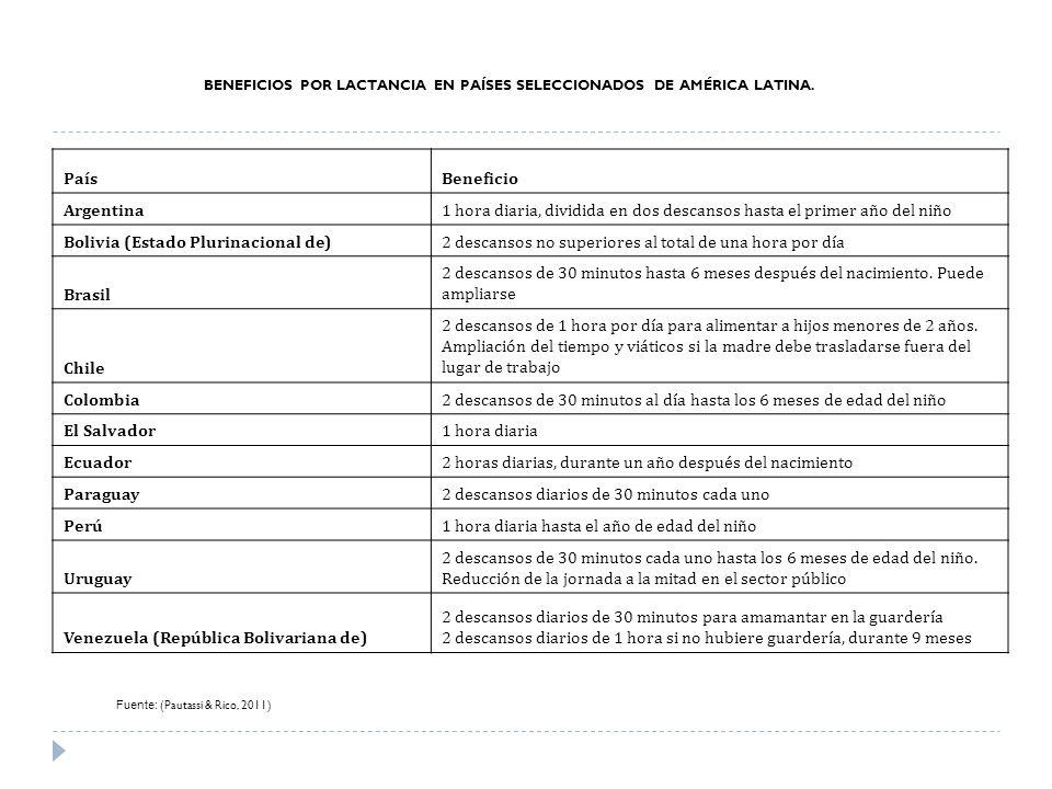 BENEFICIOS POR LACTANCIA EN PAÍSES SELECCIONADOS DE AMÉRICA LATINA. PaísBeneficio Argentina1 hora diaria, dividida en dos descansos hasta el primer añ