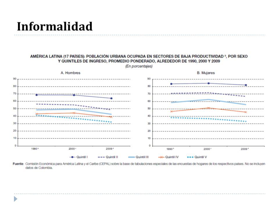 Cuidados, TNR e informalidad AMERICA LATINA (14 PAÍSES): POBLACIÓN URBANA OCUPADA EN SECTORES DE BAJA PRODUCTIVIDAD DEL MERCADO DE TRABAJO A/, POR SEXO, QUINTILES DE INGRESO Y EDAD DE NIÑOS EN EL HOGAR, PROMEDIO PONDERADO, ALREDEDOR DE 2009.