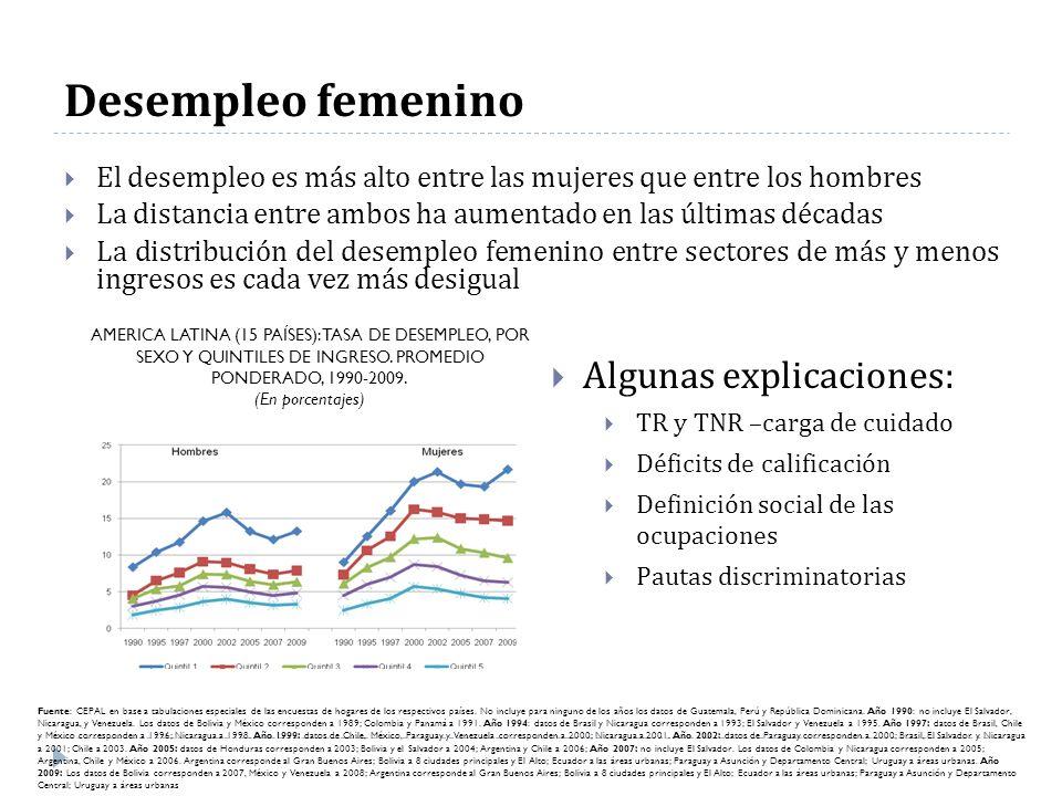 Desempleo femenino El desempleo es más alto entre las mujeres que entre los hombres La distancia entre ambos ha aumentado en las últimas décadas La di
