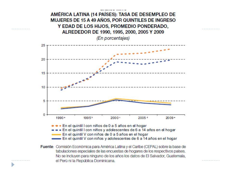 Desempleo juvenil El desempleo juvenil: ha aumentado está estratificado la brecha que separa a los grupos de menores ingresos con los de mayores ingresos no se ha reducido se concentra en las mujeres
