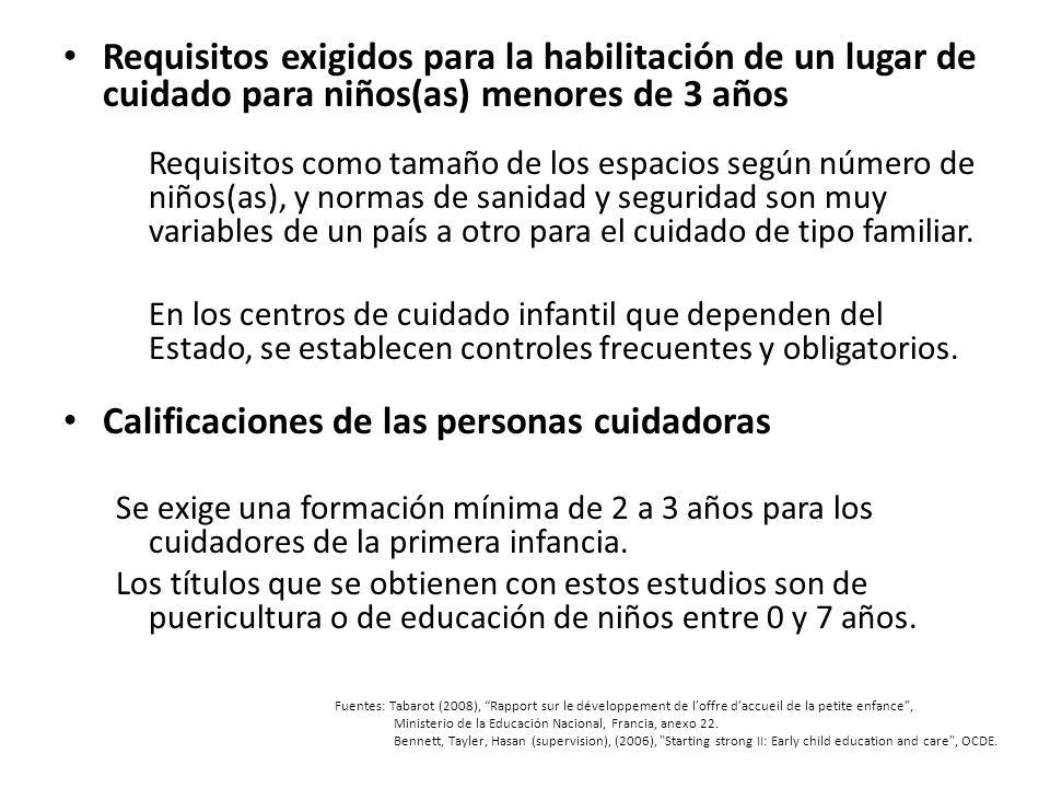 Requisitos exigidos para la habilitación de un lugar de cuidado para niños(as) menores de 3 años Requisitos como tamaño de los espacios según número d