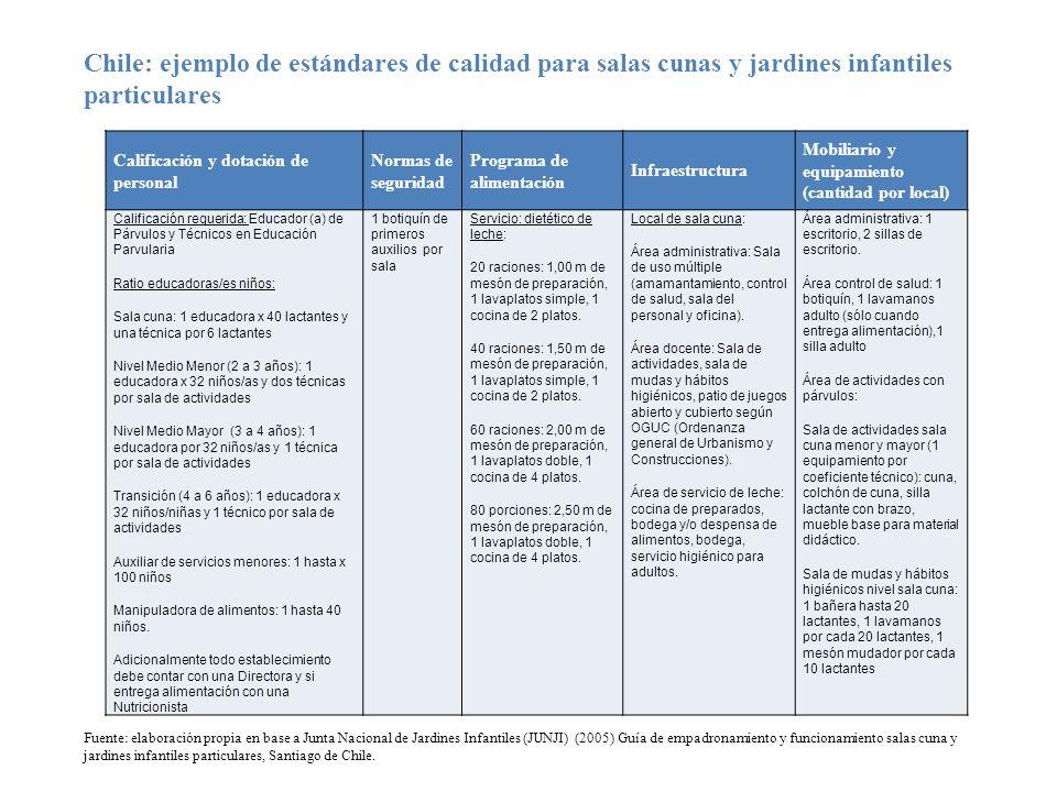 Calificación y dotación de personal Normas de seguridad Programa de alimentación Infraestructura Mobiliario y equipamiento (cantidad por local) Califi