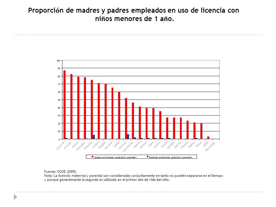 Proporci ó n de madres y padres empleados en uso de licencia con ni ñ os menores de 1 a ñ o. Fuente: OCDE (2009). Nota: La licencia maternal y parenta